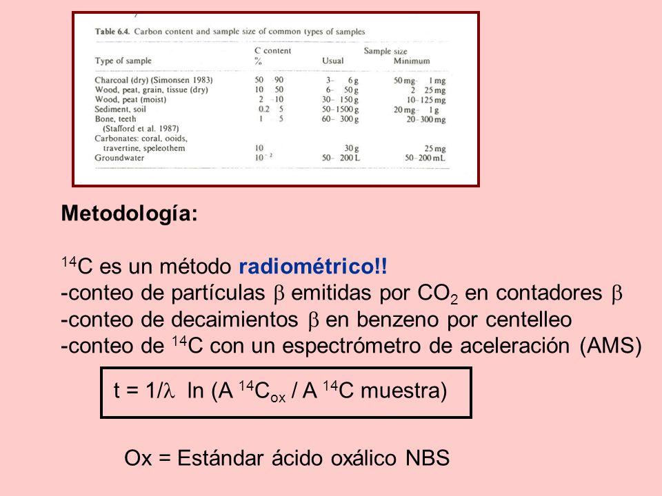 Metodología: 14C es un método radiométrico!! -conteo de partículas  emitidas por CO2 en contadores 