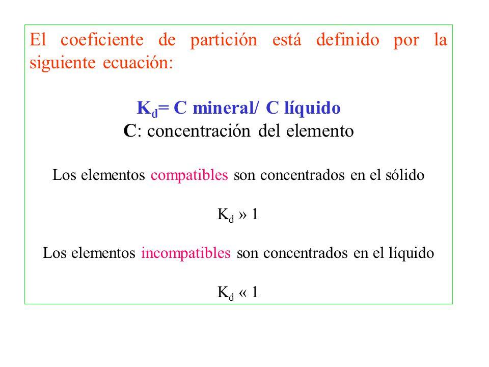 El coeficiente de partición está definido por la siguiente ecuación: