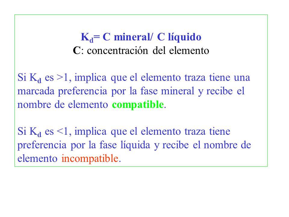 Kd= C mineral/ C líquido C: concentración del elemento