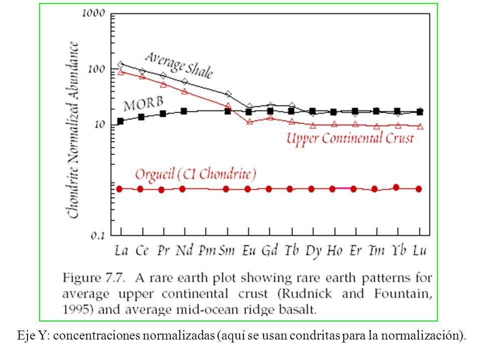 Eje Y: concentraciones normalizadas (aquí se usan condritas para la normalización).
