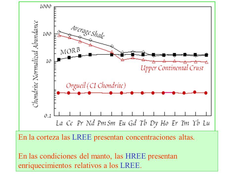 En la corteza las LREE presentan concentraciones altas.