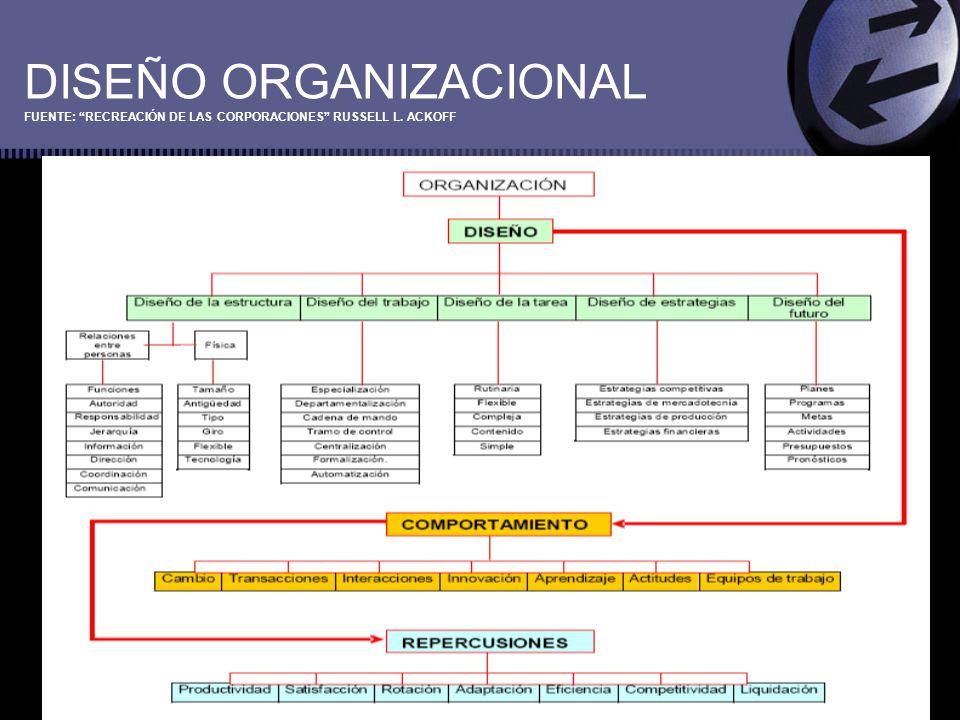 DISEÑO ORGANIZACIONAL FUENTE: RECREACIÓN DE LAS CORPORACIONES RUSSELL L. ACKOFF