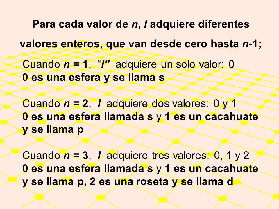 Para cada valor de n, l adquiere diferentes valores enteros, que van desde cero hasta n-1;