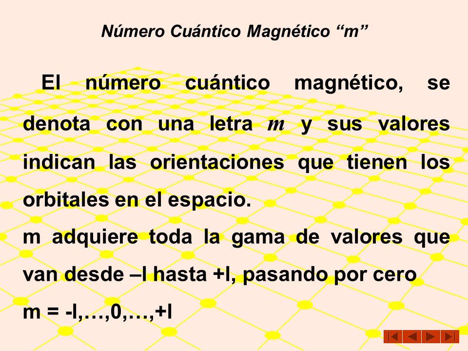 Número Cuántico Magnético m