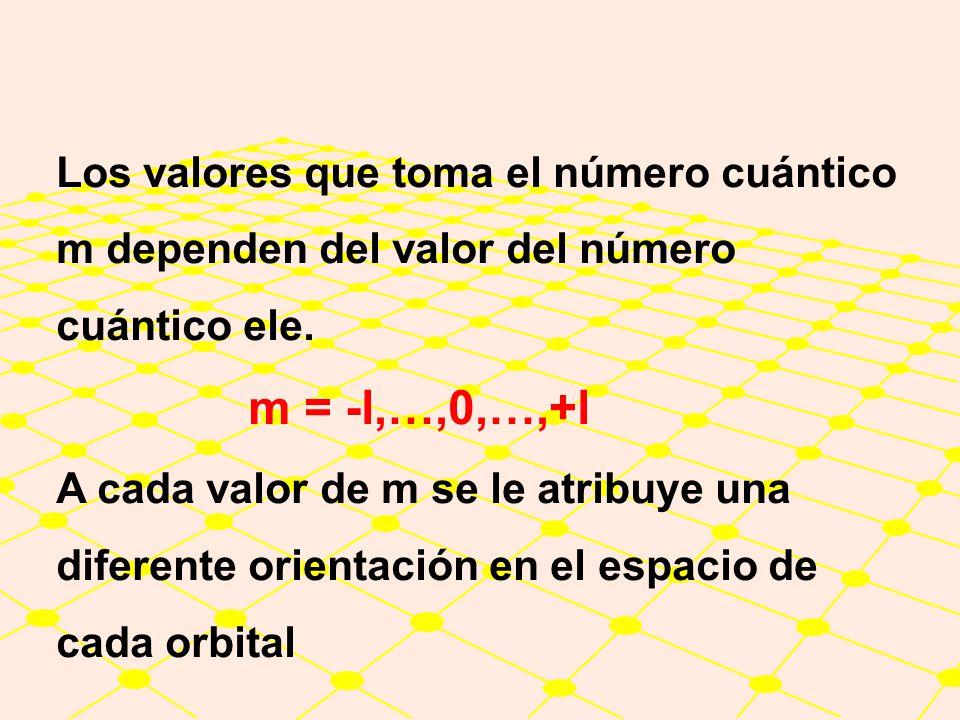 Los valores que toma el número cuántico m dependen del valor del número cuántico ele.