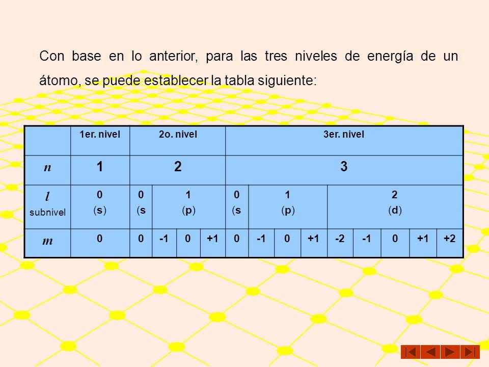 Con base en lo anterior, para las tres niveles de energía de un átomo, se puede establecer la tabla siguiente: