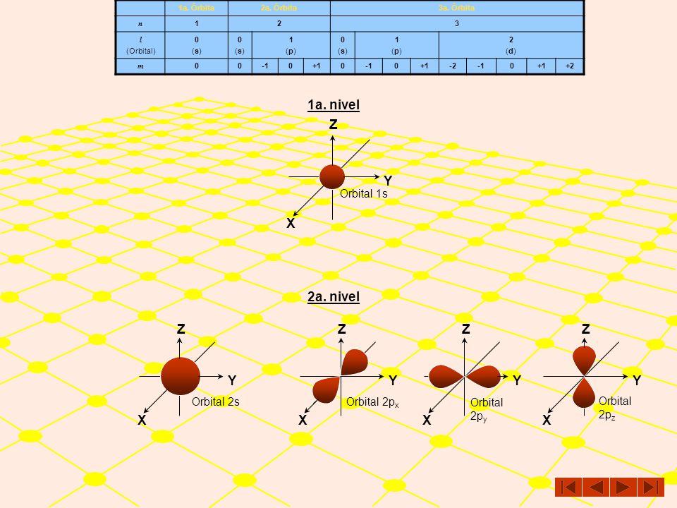 1a. nivel X Y Z 2a. nivel X Y Z X Y Z Orbital 1s