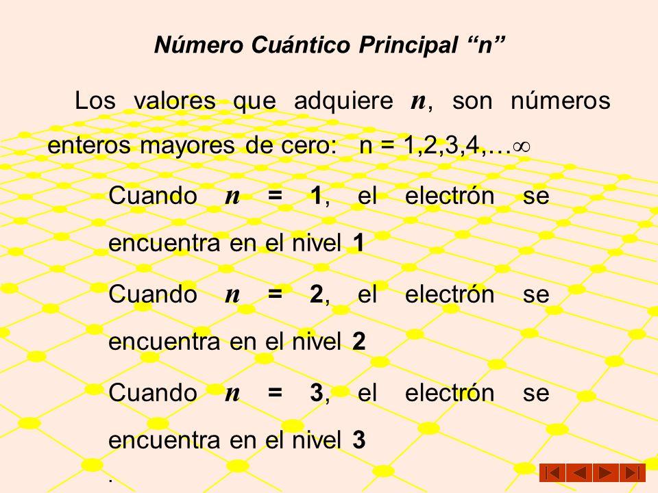 Número Cuántico Principal n