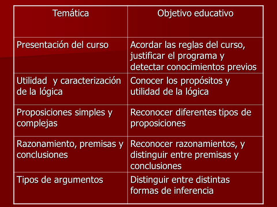 Temática Objetivo educativo. Presentación del curso. Acordar las reglas del curso, justificar el programa y detectar conocimientos previos.