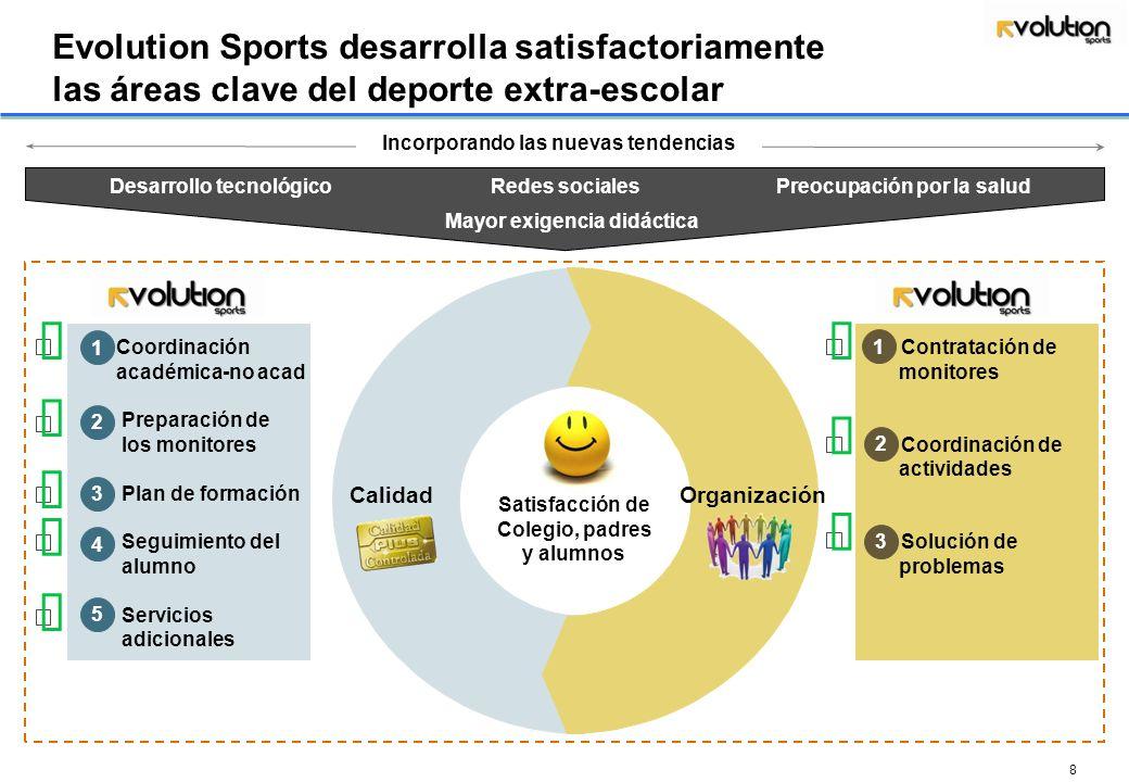 Evolution Sports desarrolla satisfactoriamente las áreas clave del deporte extra-escolar