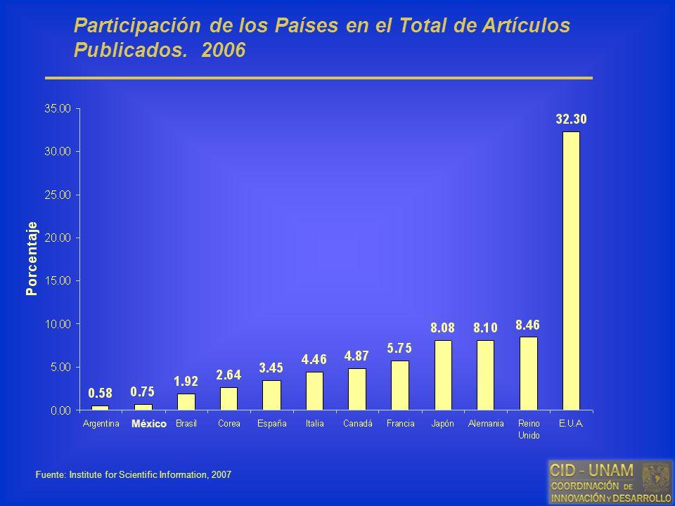 Participación de los Países en el Total de Artículos Publicados. 2006