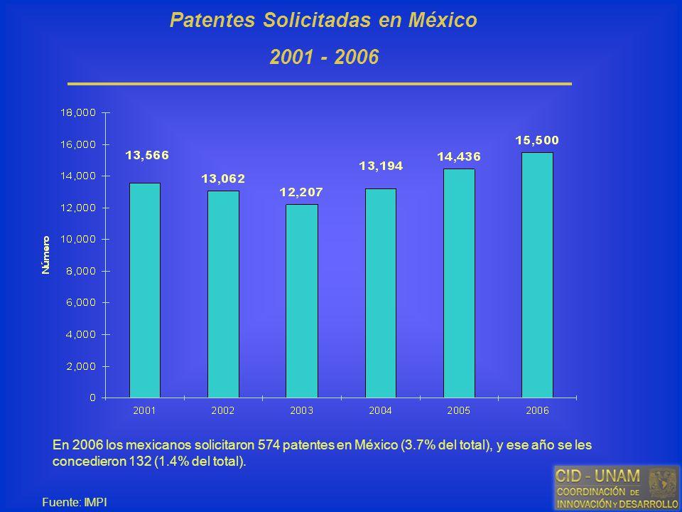 Patentes Solicitadas en México