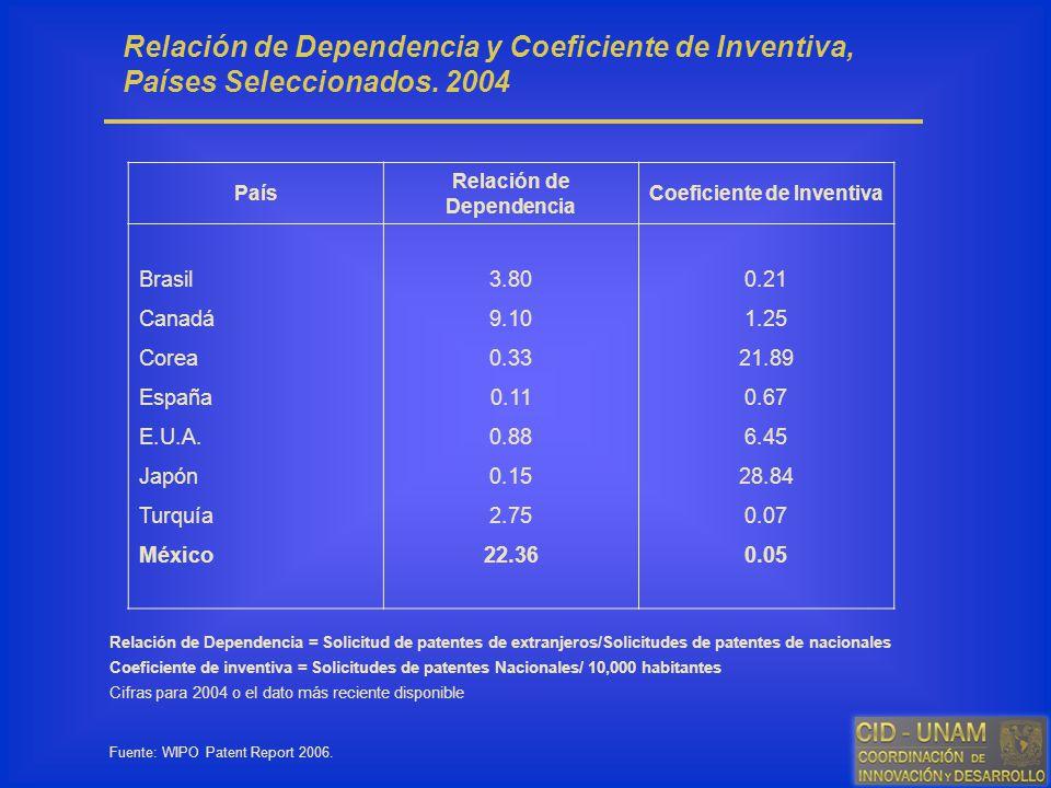 Relación de Dependencia Coeficiente de Inventiva