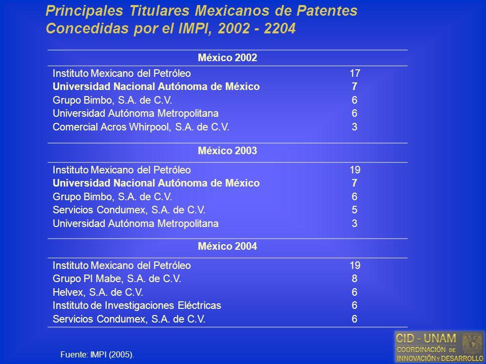 Principales Titulares Mexicanos de Patentes Concedidas por el IMPI, 2002 - 2204