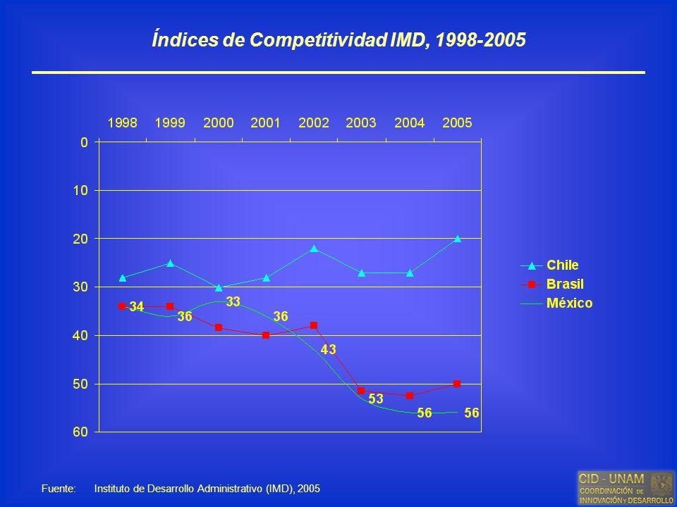 Índices de Competitividad IMD, 1998-2005