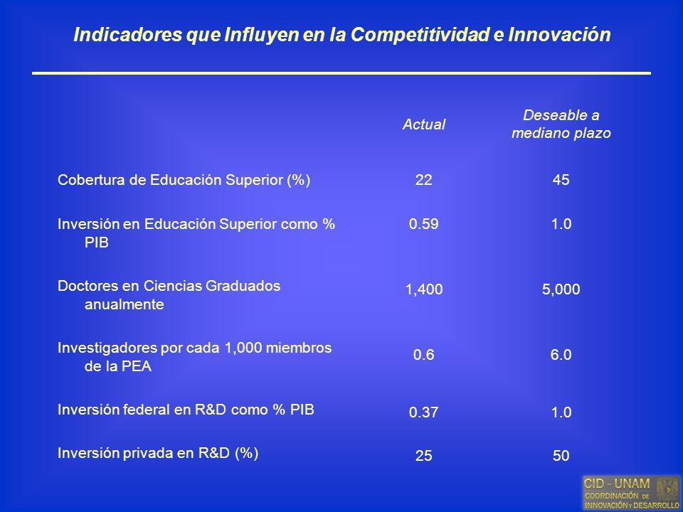 Indicadores que Influyen en la Competitividad e Innovación