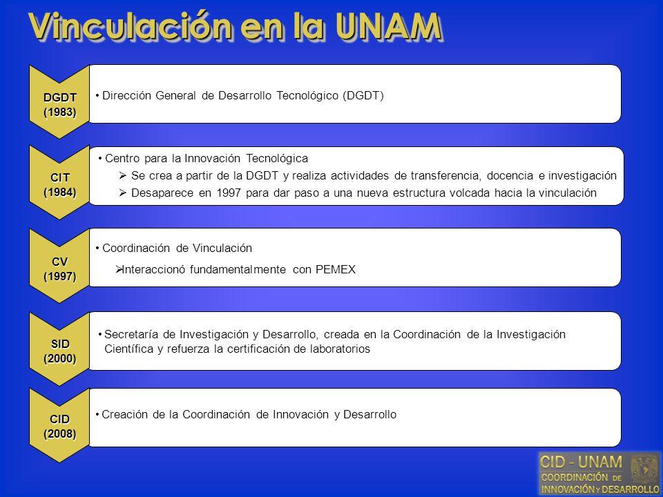 Vinculación en la UNAM DGDT (1983) Dirección General de Desarrollo Tecnológico (DGDT) Centro para la Innovación Tecnológica.