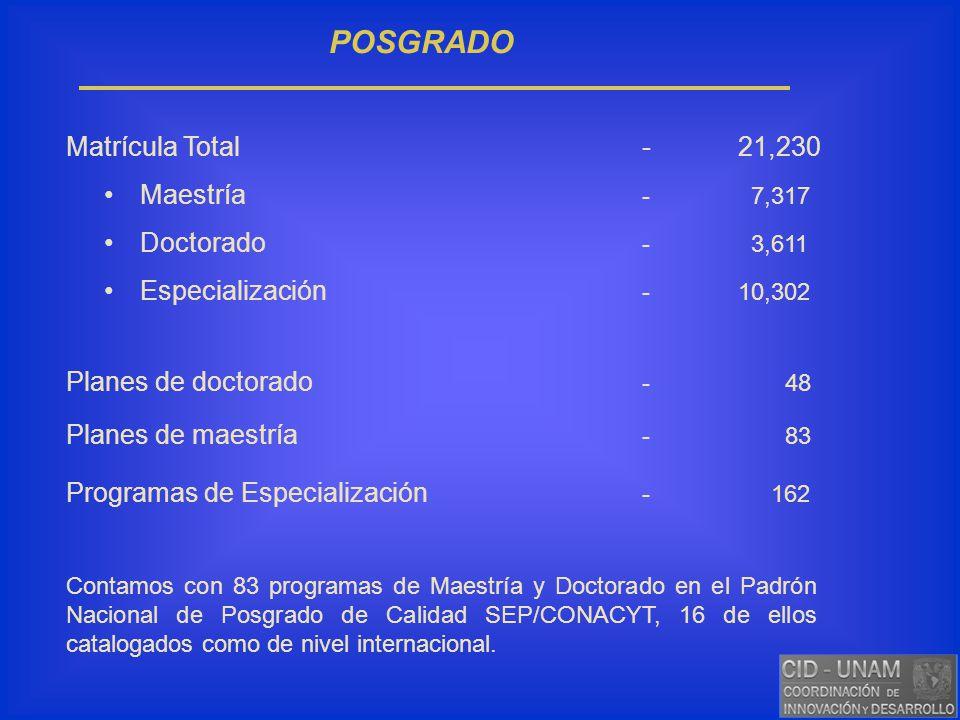 POSGRADO Matrícula Total - 21,230 Maestría - 7,317 Doctorado - 3,611
