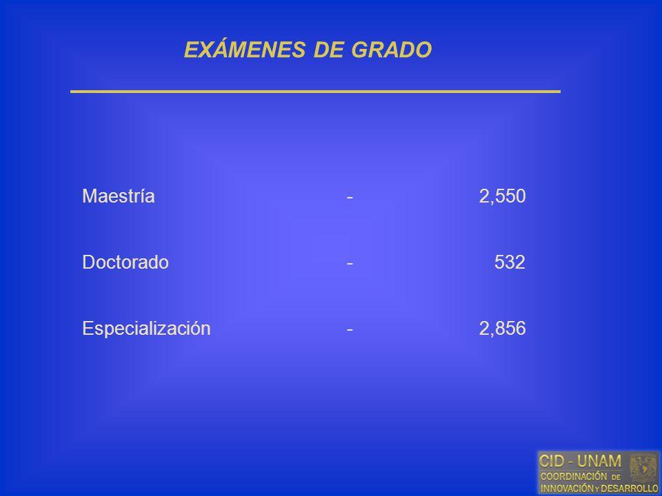 EXÁMENES DE GRADO Maestría - 2,550 Doctorado - 532