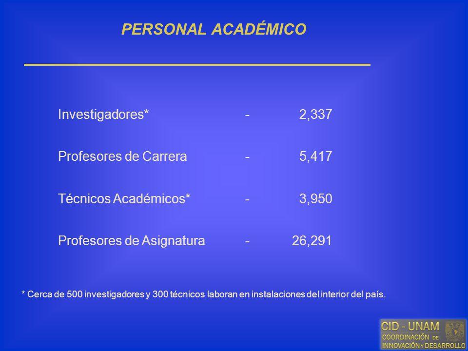 PERSONAL ACADÉMICO Investigadores* - 2,337