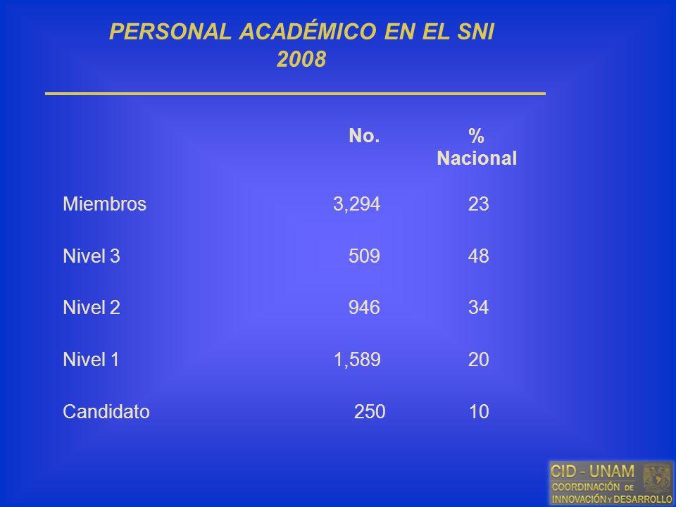 PERSONAL ACADÉMICO EN EL SNI 2008