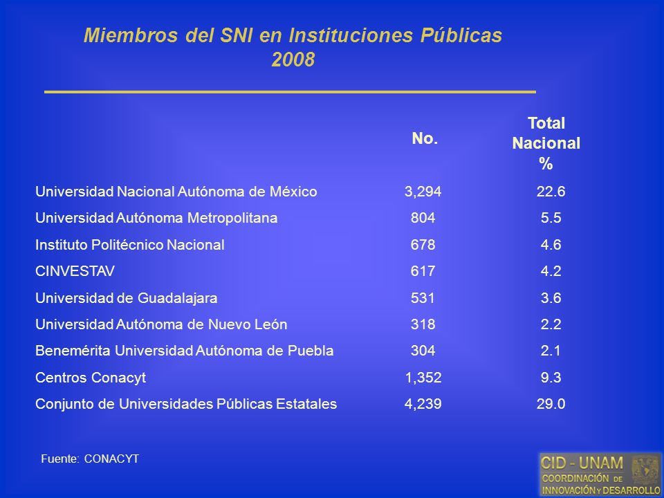 Miembros del SNI en Instituciones Públicas 2008