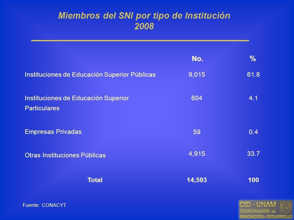 Miembros del SNI por tipo de Institución 2008
