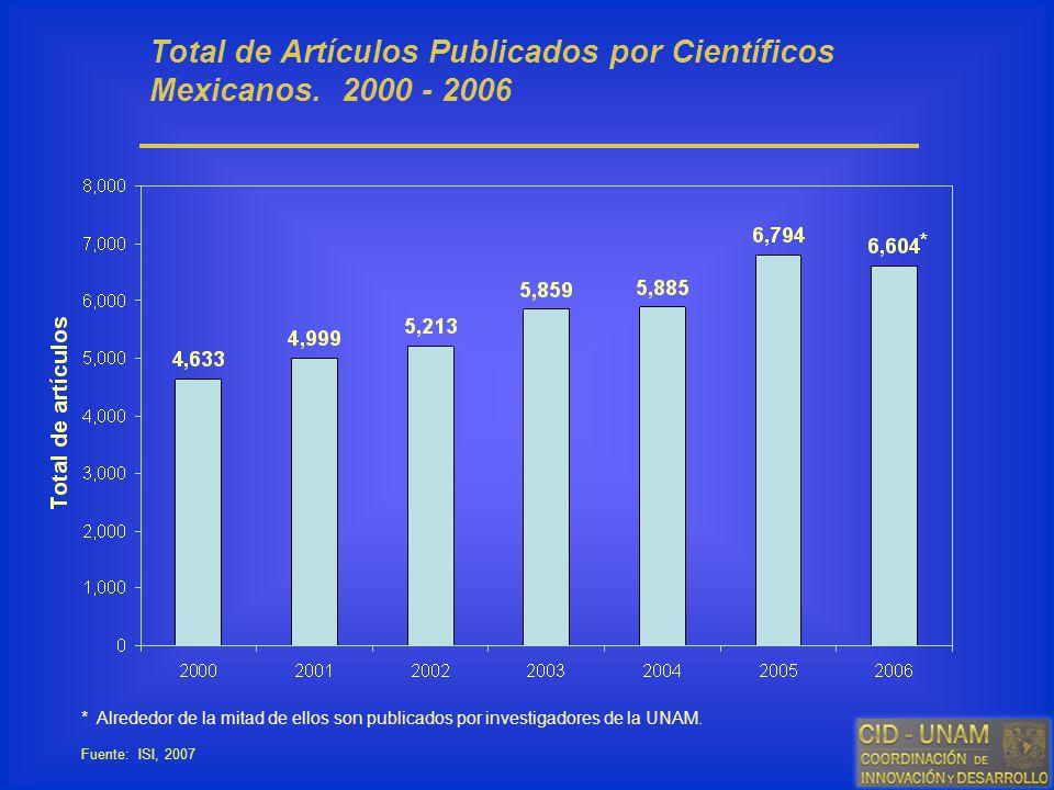 Total de Artículos Publicados por Científicos Mexicanos. 2000 - 2006