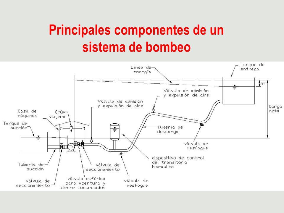 Principales componentes de un sistema de bombeo