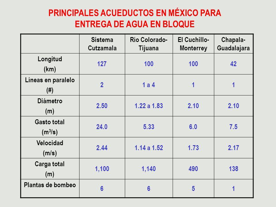 PRINCIPALES ACUEDUCTOS EN MÉXICO PARA ENTREGA DE AGUA EN BLOQUE