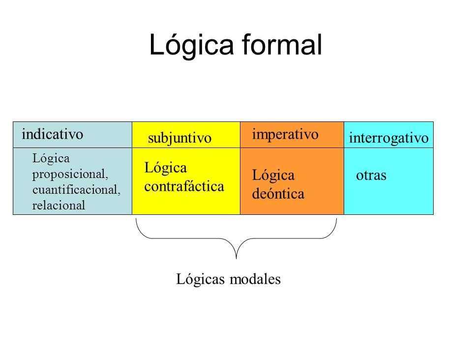 Lógica formal indicativo imperativo subjuntivo interrogativo