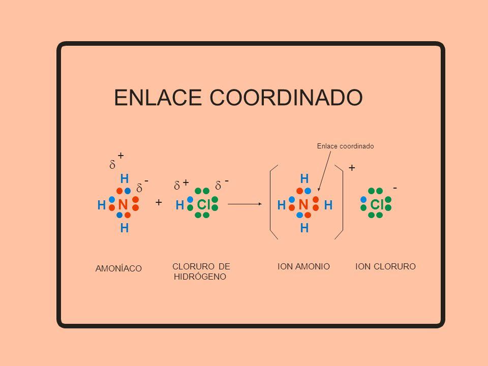 ENLACE COORDINADO N Cl - d H + AMONÍACO CLORURO DE HIDRÓGENO