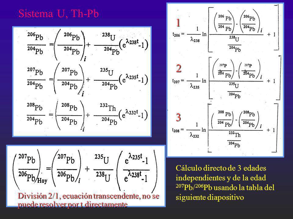 Sistema U, Th-Pb 1. 2. 3. 207Pb. Cálculo directo de 3 edades independientes y de la edad 207Pb/206Pb usando la tabla del siguiente diapositivo.
