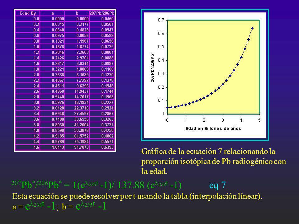 207Pb*/206Pb* = 1(el235t -1)/ 137.88 (el238t -1) eq 7