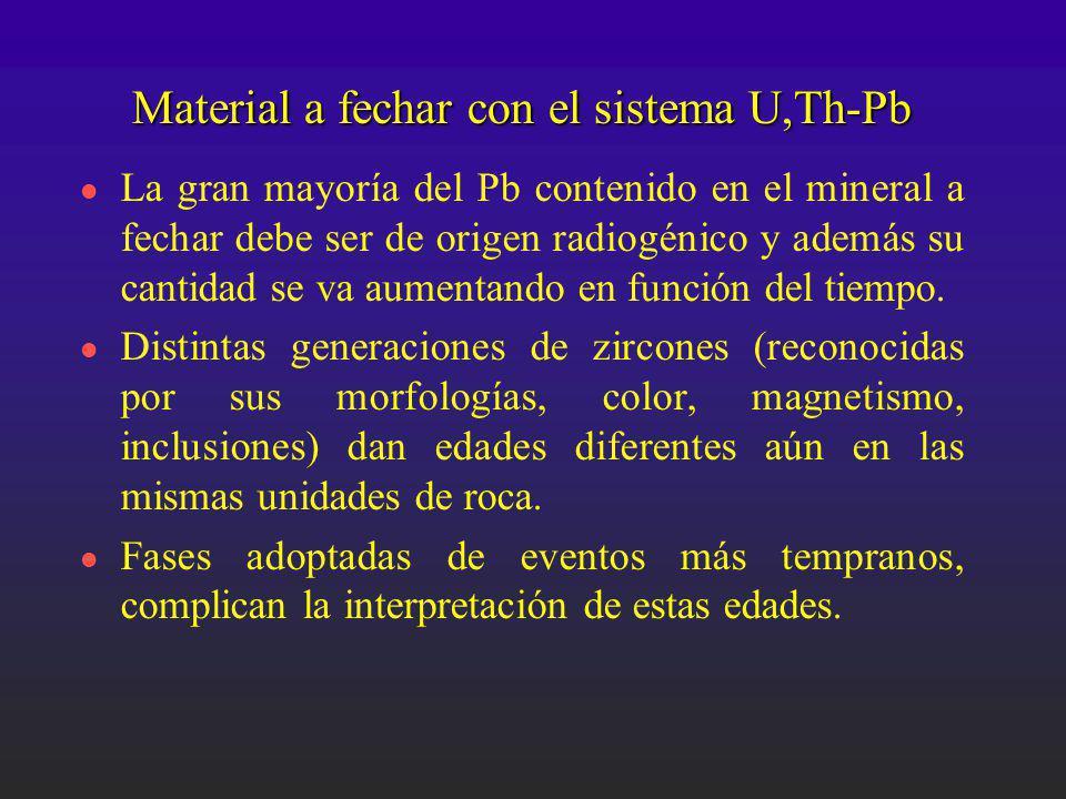 Material a fechar con el sistema U,Th-Pb