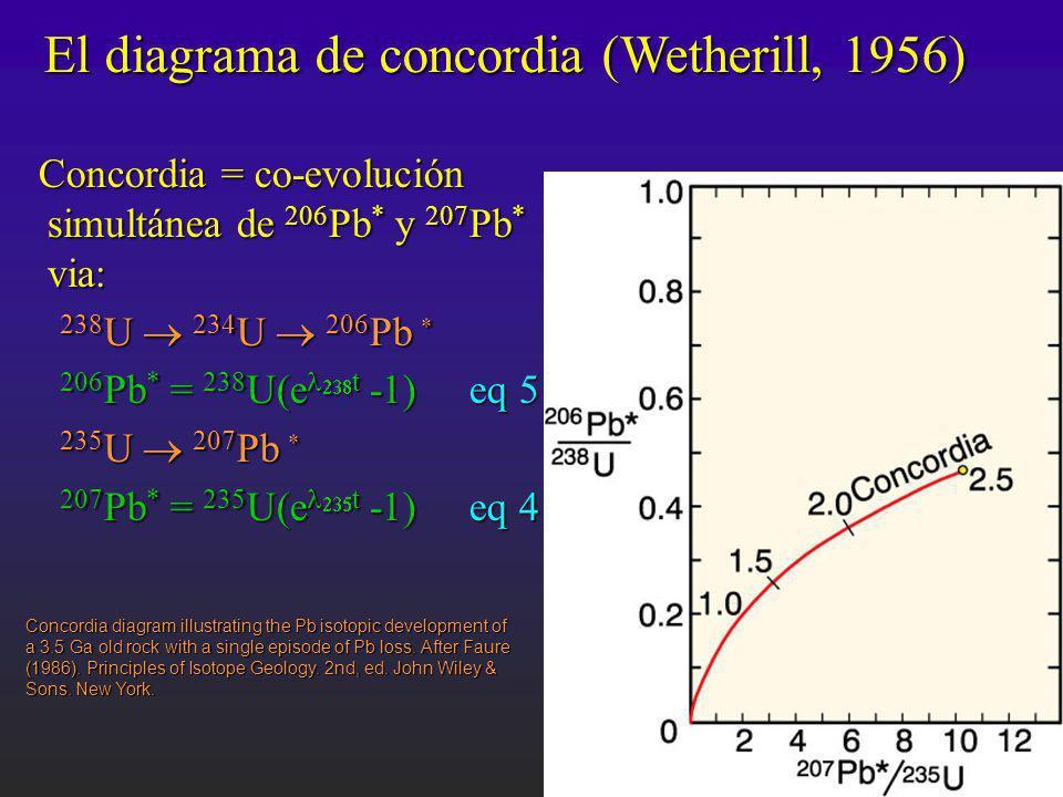 El diagrama de concordia (Wetherill, 1956)