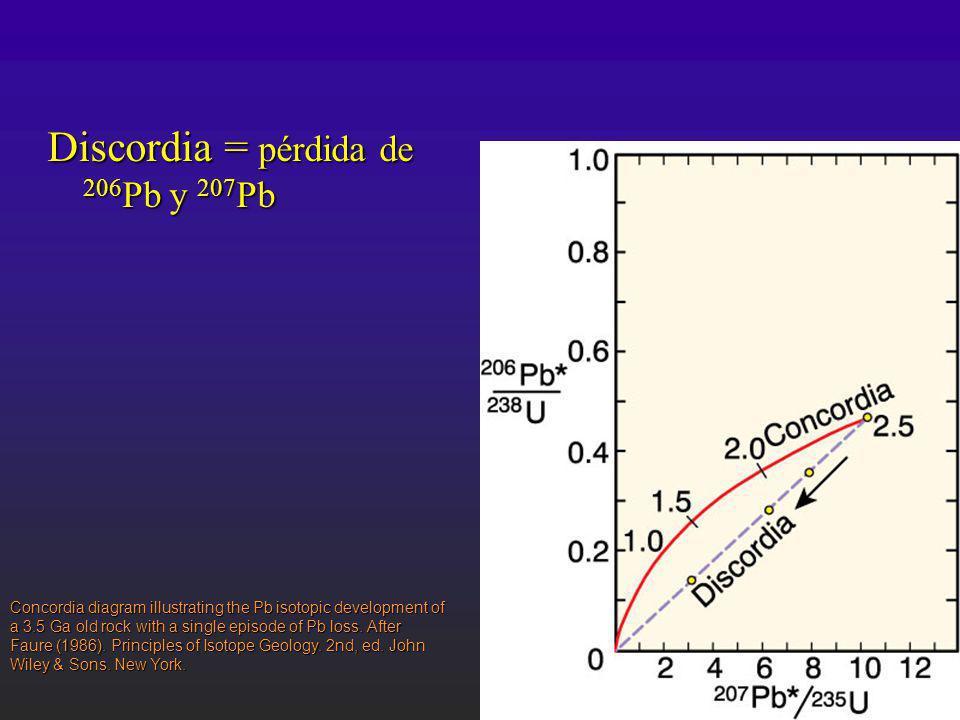 Discordia = pérdida de 206Pb y 207Pb