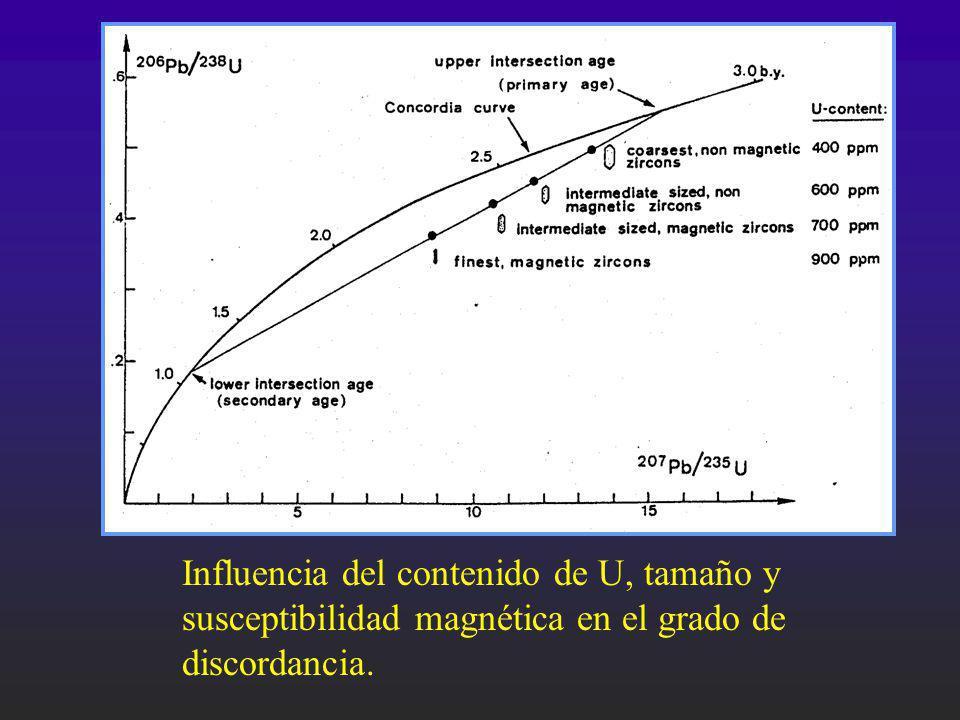 Influencia del contenido de U, tamaño y susceptibilidad magnética en el grado de discordancia.