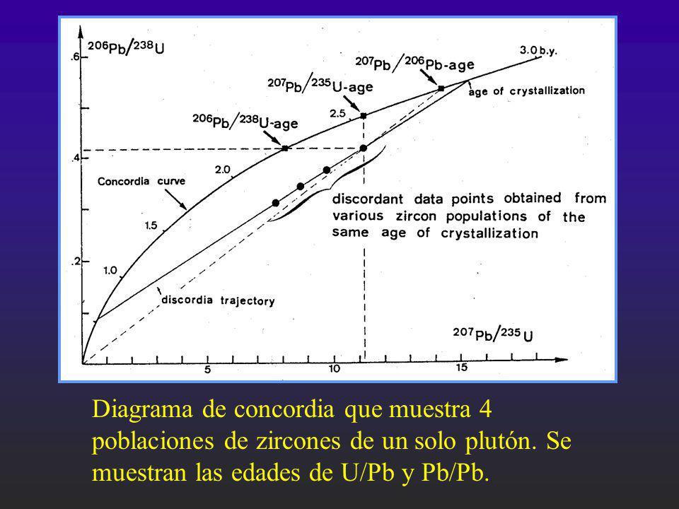 Diagrama de concordia que muestra 4 poblaciones de zircones de un solo plutón.