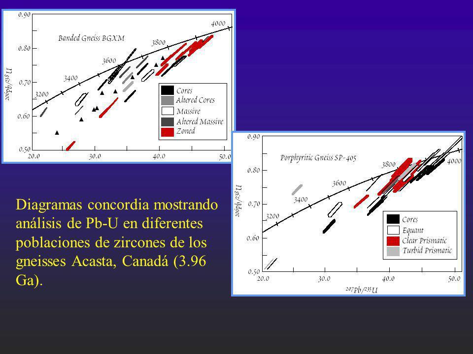Diagramas concordia mostrando análisis de Pb-U en diferentes poblaciones de zircones de los gneisses Acasta, Canadá (3.96 Ga).