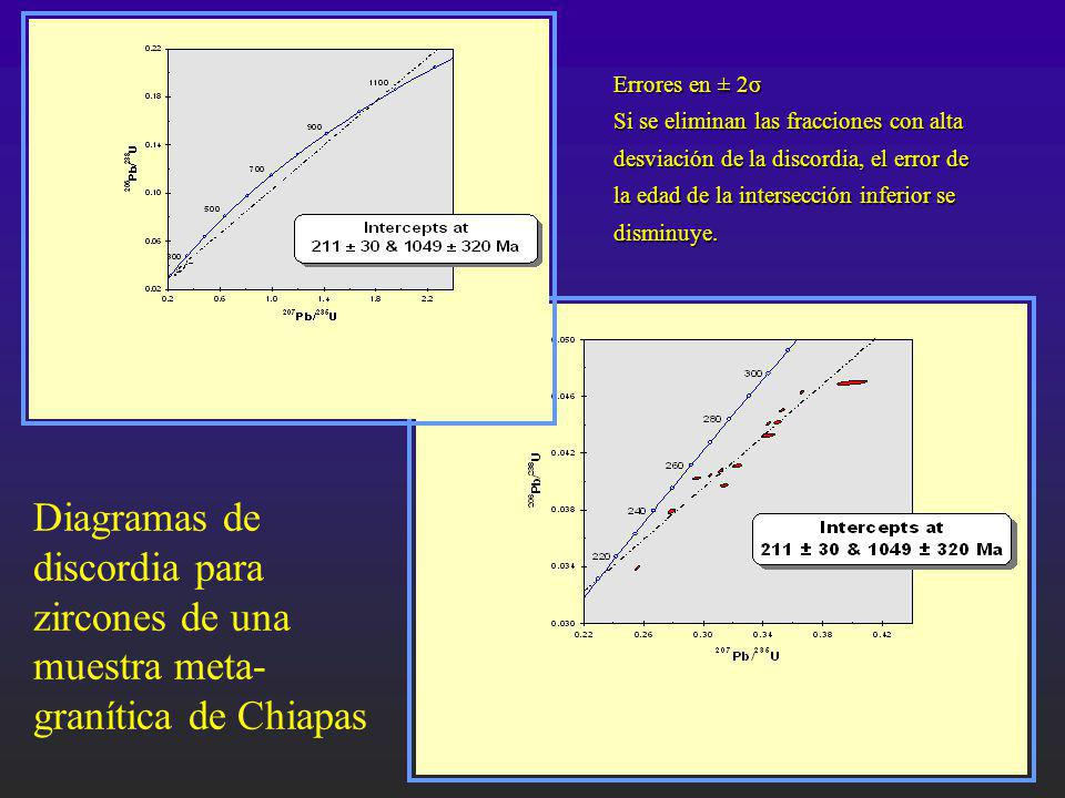 Errores en ± 2σ Si se eliminan las fracciones con alta. desviación de la discordia, el error de. la edad de la intersección inferior se.