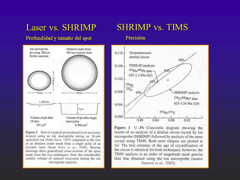 Laser vs. SHRIMP SHRIMP vs. TIMS Profundidad y tamaño del spot