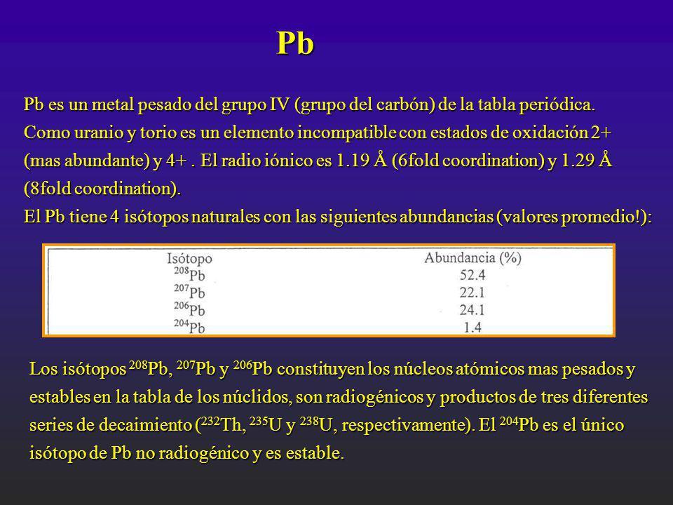 Pb Pb es un metal pesado del grupo IV (grupo del carbón) de la tabla periódica.