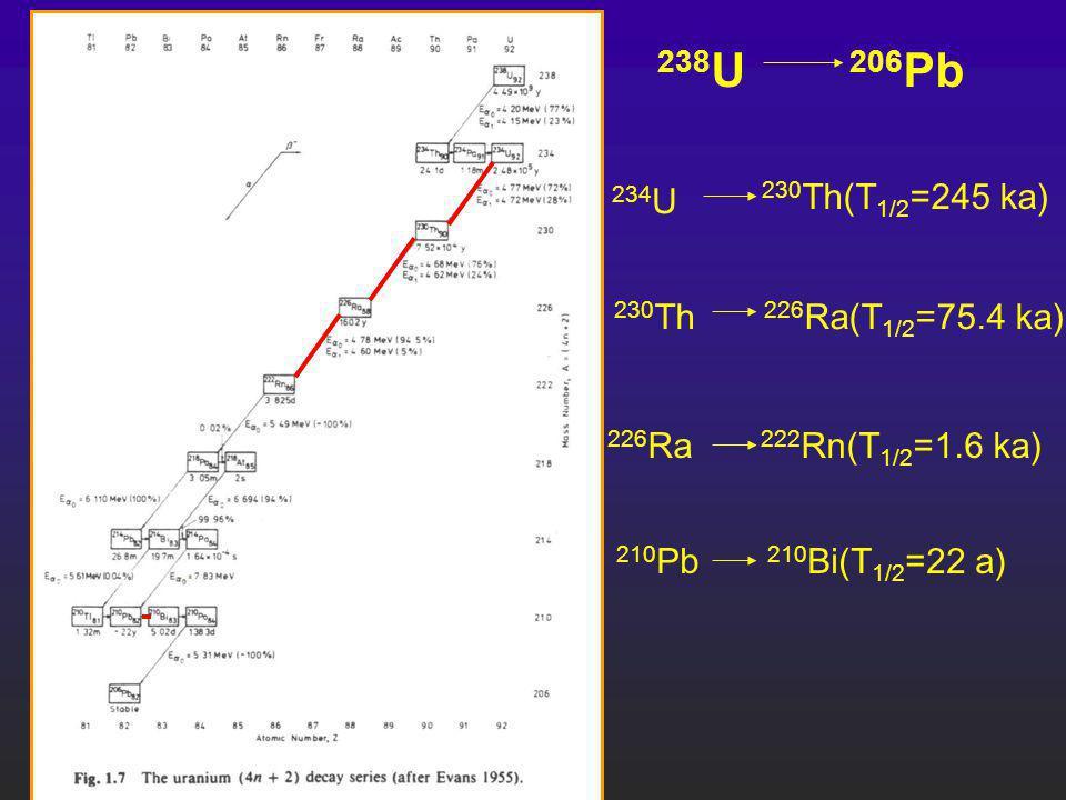 238U 206Pb 230Th(T1/2=245 ka) 234U 230Th 226Ra(T1/2=75.4 ka)