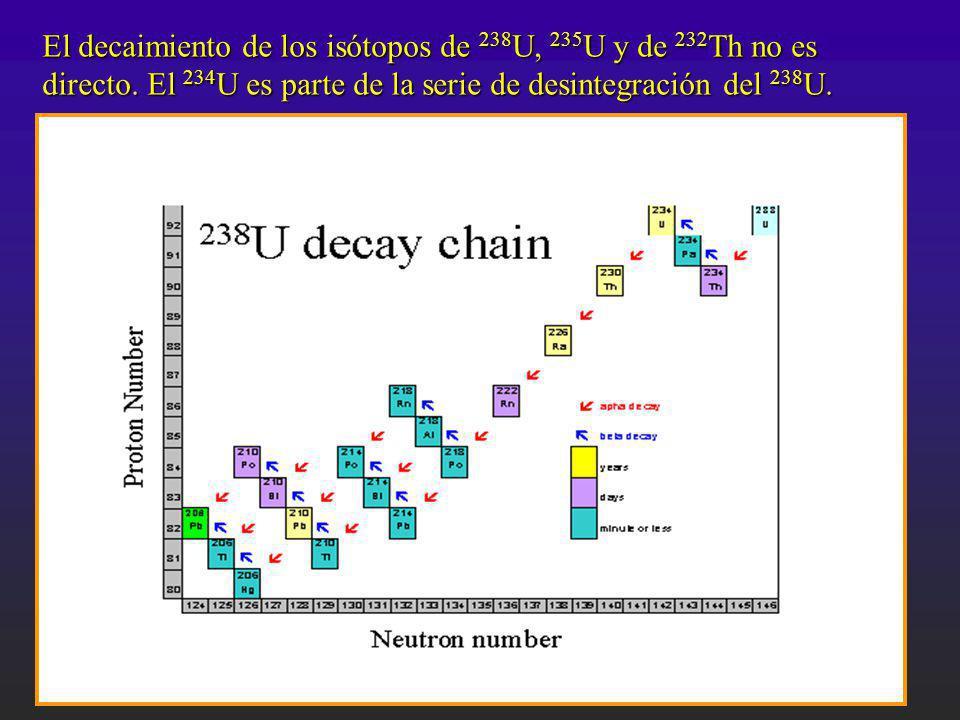 El decaimiento de los isótopos de 238U, 235U y de 232Th no es directo