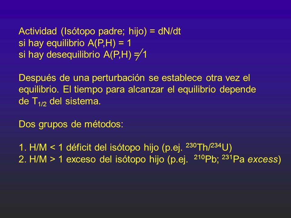 Actividad (Isótopo padre; hijo) = dN/dt