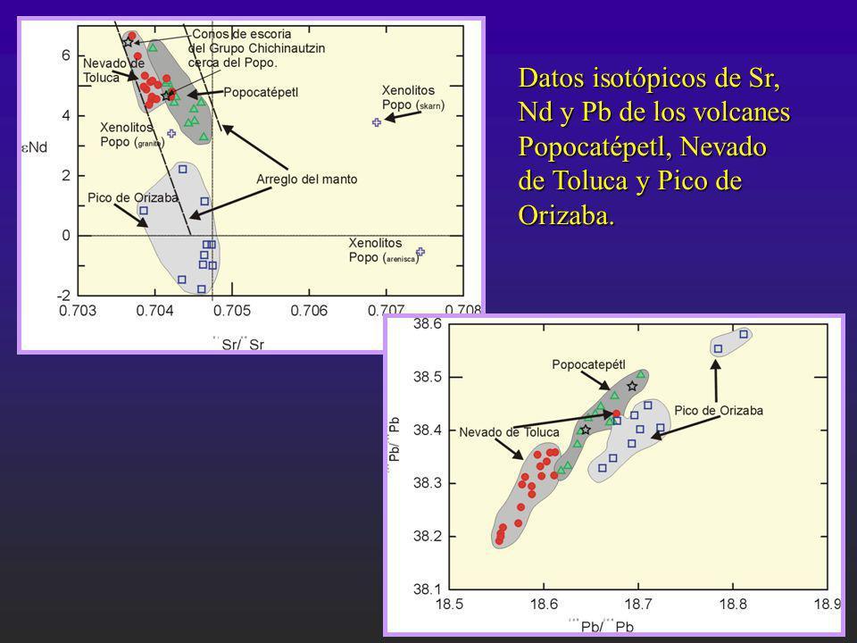 Datos isotópicos de Sr, Nd y Pb de los volcanes Popocatépetl, Nevado de Toluca y Pico de Orizaba.