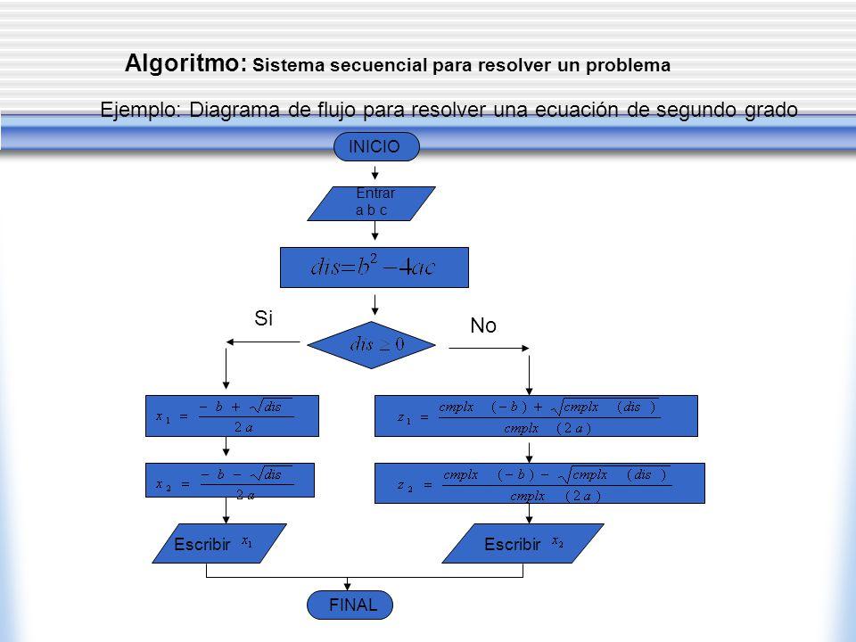 Algoritmo: Sistema secuencial para resolver un problema