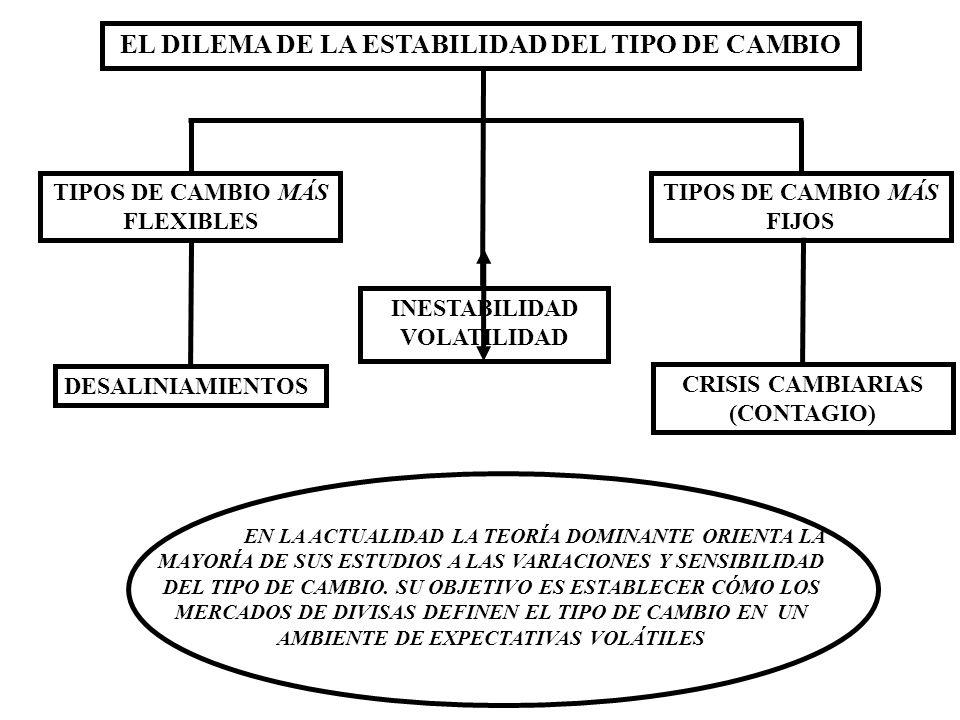 EL DILEMA DE LA ESTABILIDAD DEL TIPO DE CAMBIO