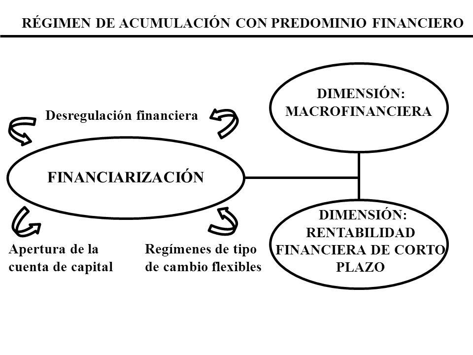 FINANCIARIZACIÓN RÉGIMEN DE ACUMULACIÓN CON PREDOMINIO FINANCIERO
